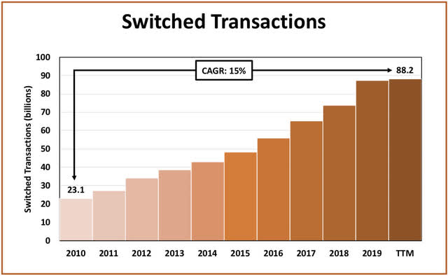 Mastercard Switched Transactions