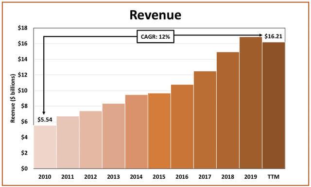 Mastercard revenue growth