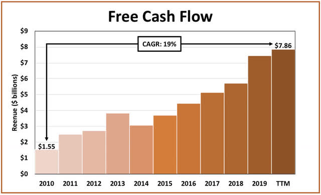 Mastercard free cash flow growth
