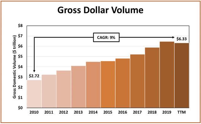 Mastercard Gross Dollar Volume