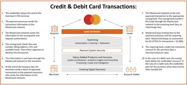 How do credit and debit cards work?