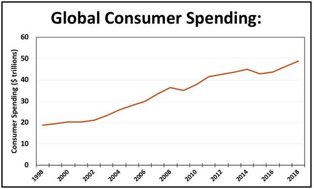 Global Consumer Spending