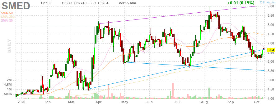 SMED Sharps Compliance Corp. daily Stock Chart