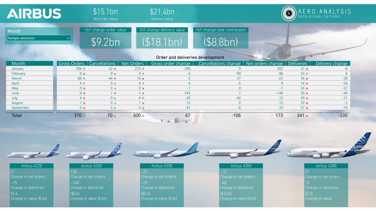 Airbus KPI Orders Deliveries The Aerospace Forum