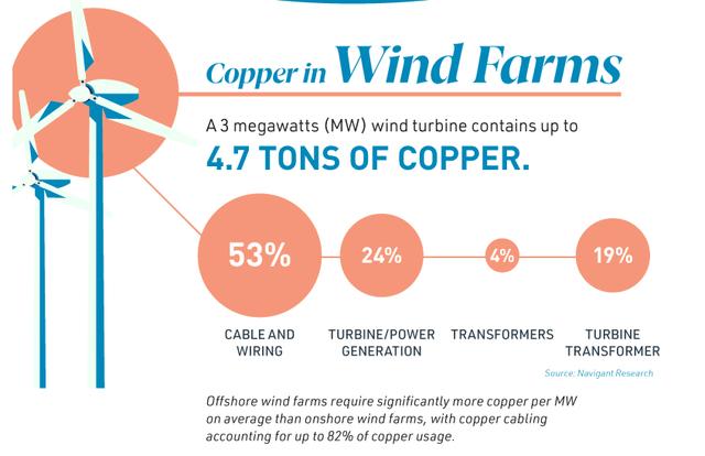 Use of copper in wind farms