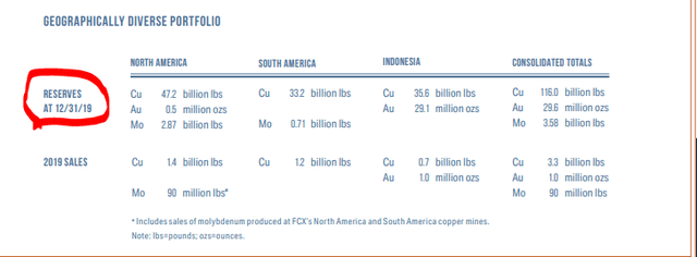 FCX reserves – Source: FCX 2019 Annual report