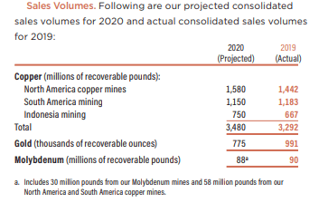 FCX 2020 production outlook - Source: FCX 2019 Annual report