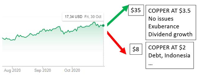FCX stock price forecast