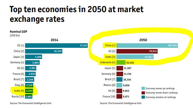 Economic projections 2050 – Source: The Economist