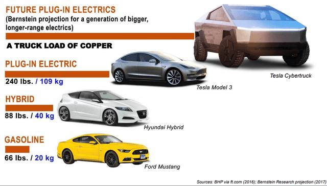 Copper usage per car – Source: Ivanhoe mines