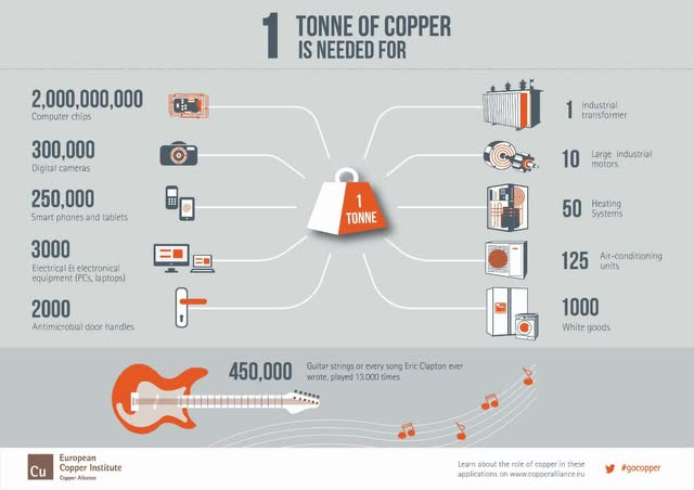 How Copper can be Europe's climate currency