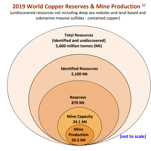 Source: International Copper Study Group