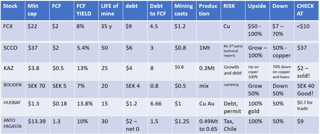 Excerpt from copper stocks table with key factors – FCX stock – Source: Sven Carlin Research Platform