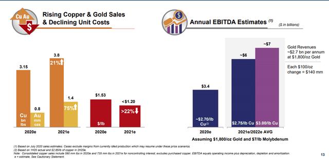 FCX estimated EBITDA - Source: FCX investor presentation