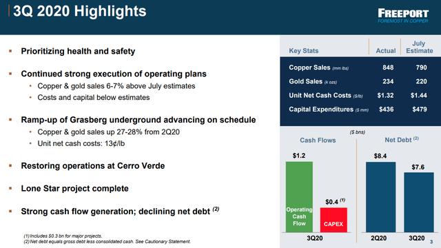 FCX $1.2 billion in OCF - Source: FCX Q3 2020 presentation