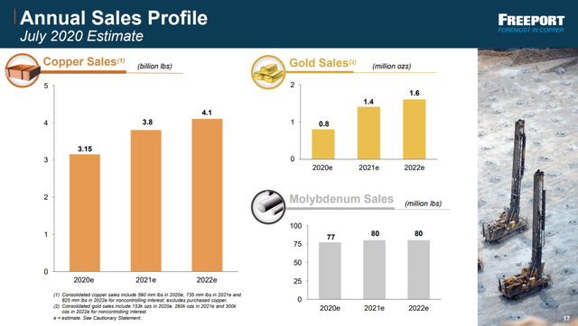 FCX future expected production growth - Source: FCX investor presentation