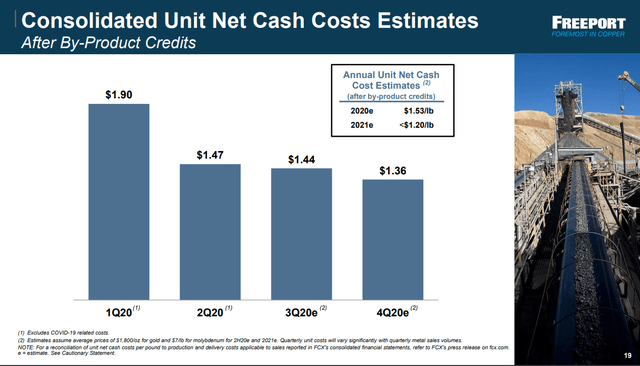 Cash costs declining as Grasberg ramps up - Source: FCX investor presentation