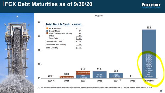 FCX debt levels - Source: FCX investor presentation