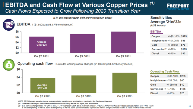 FCX operating cash flow projections from Q2 2020 - Source: FCX investor presentation