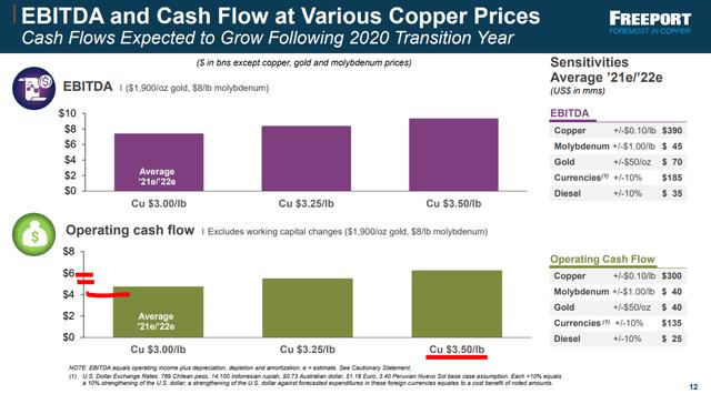 FCX cash flows estimations - Source: FCX Q3 2020 presentation