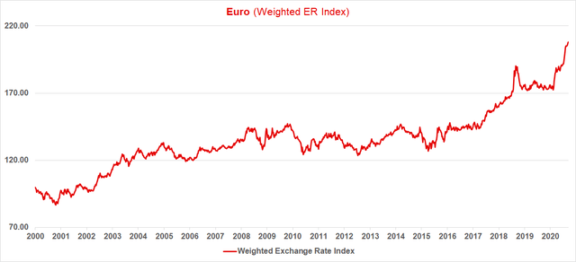 Euro Exchange Rate Weighted Index