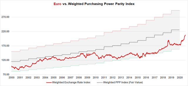 Euro Purchasing Power Parity Model in 2020