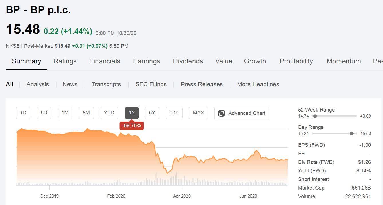 BP And Shell's Renewables Plans - Go Woke Go Broke (NYSE:BP ...에 대한 갤러리