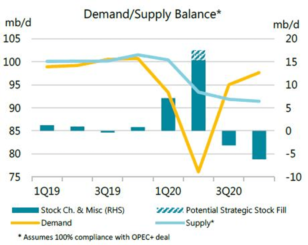 IEA: 2020 second half could see oil demand exceed supply | Oil & Gas Journal