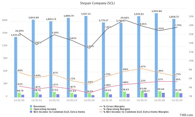 Stepan Company Revenue and Margins