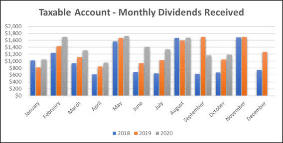 2020-10 - Monthly Dividend Graph