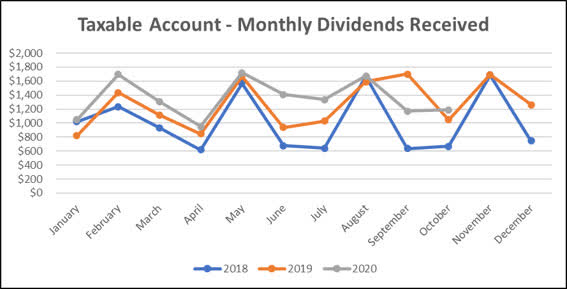 2020-10 - Monthly Dividend Line Graph