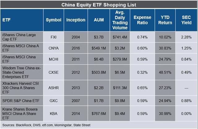 Top China Equity ETFs