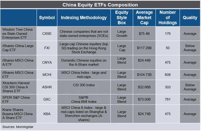 Top China Equity ETF holdings