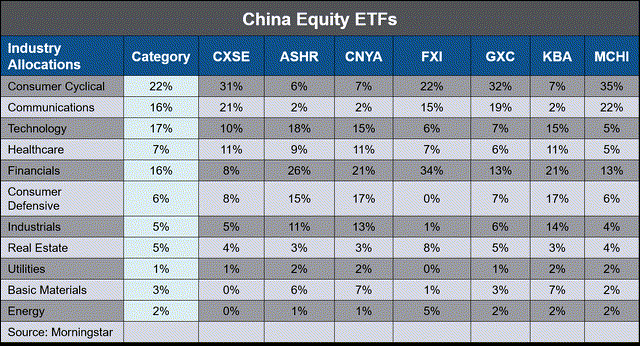 China Equity ETF Industry allocations