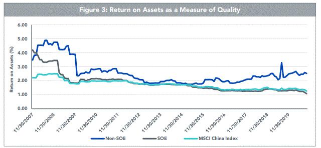 CXSE Return on Assets ROA