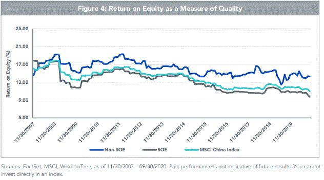 CXSE Return on Equity ROE