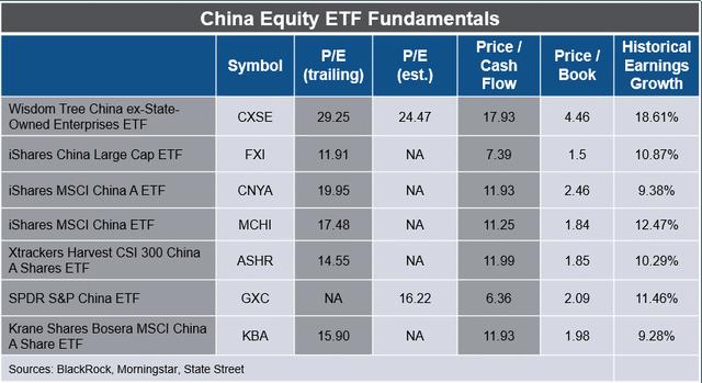 China Equity ETF fundamentals