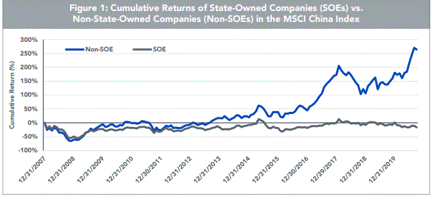 Returns of China State owned enterprises vs non-State Owned