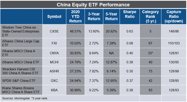 China Equity ETF performance CXSE