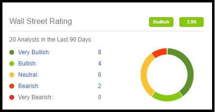 INTU Analysts Ratings.jpg