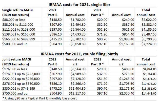 Irmaa annual costs