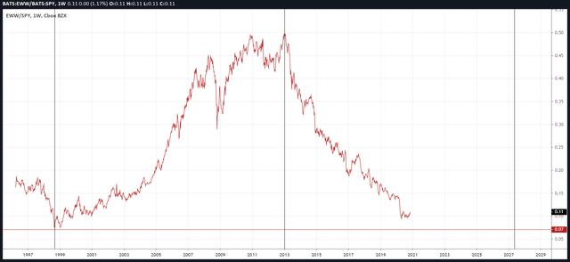 EWW vs. SPY: Long-term Chart Since 1996
