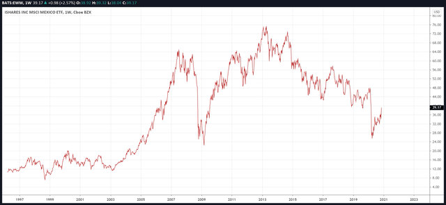 EWW Price Action Since Inception of Fund in 1996