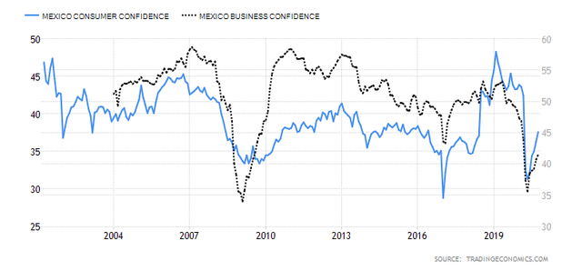 Mexican Consumer and Business Confidence