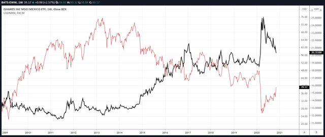 EWW vs. FX (USD/MXN)