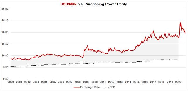 USD/MXN Fair Value (PPP Implied)