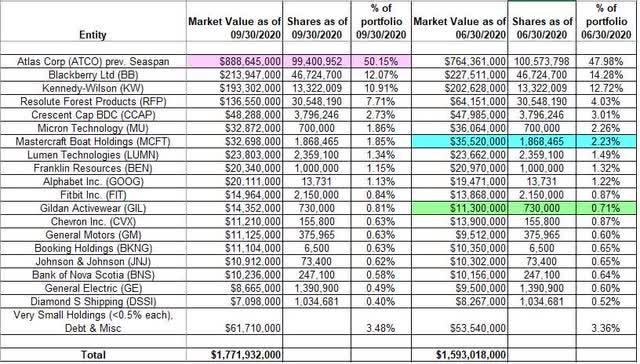 Prem Watsa - Fairfax Financial Holdings Q3 2020 13F Report Q/Q Comparison