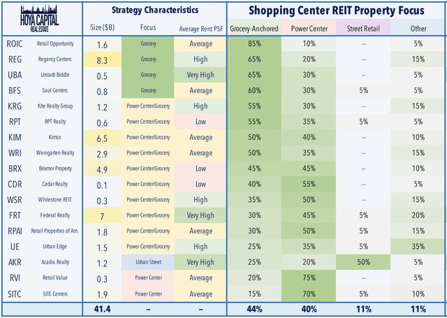 shopping center REIT property ffocus