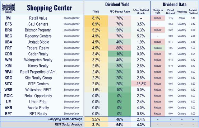 REIT shopping center dividends