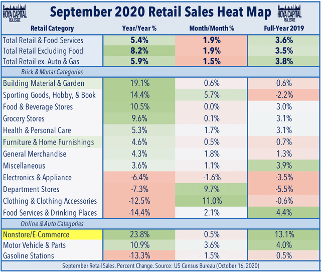 retail sales october 2020